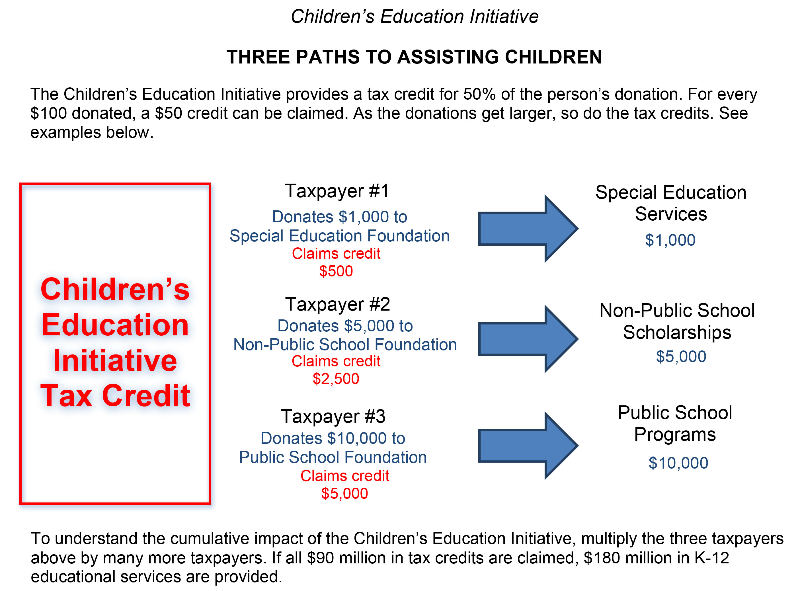 Initiative would launch substantial education tax credit | DioSCG